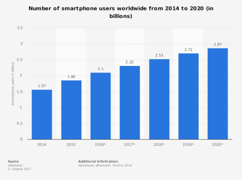 Mobile Drives E-Commerce Globally -- Smartphone Users