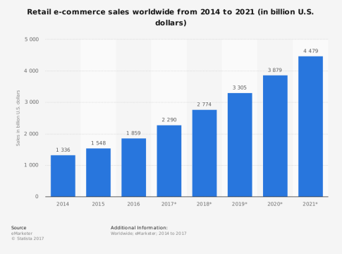 Mobile Drives E-Commerce Globally -- Ovrall Trends