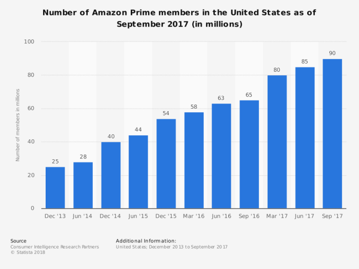 Amazon Prime Members as September 2017