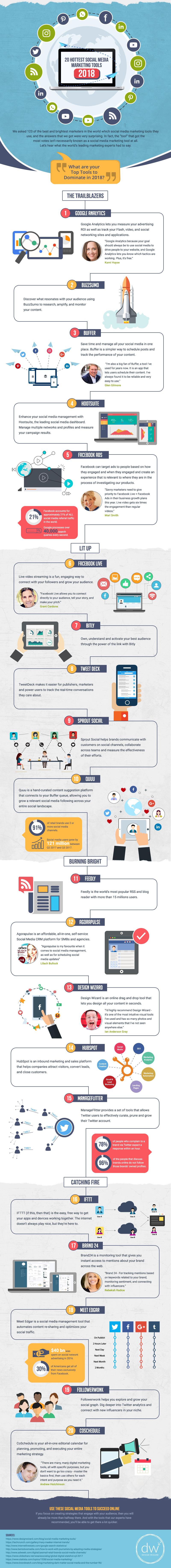 Hottest Social Media Marketing Tools