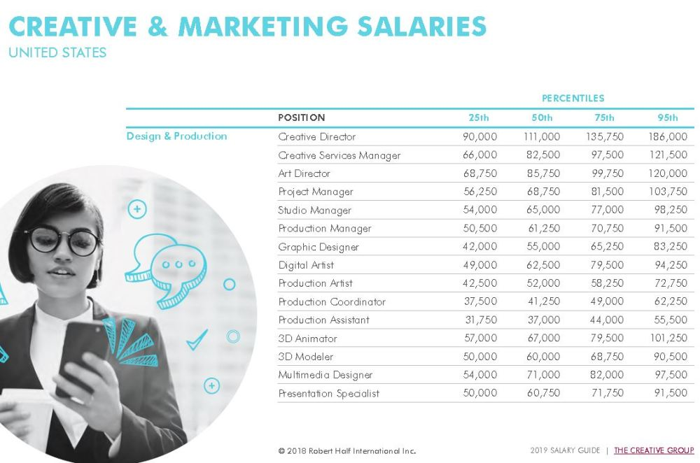 Robert Half 2019 Salary Guides -- By Field and Experience Level