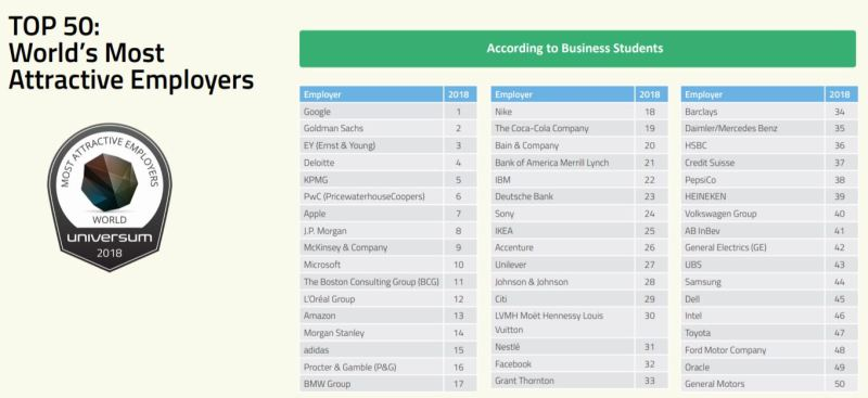 2018 Universum Survey of Top Global Employers for Business Students