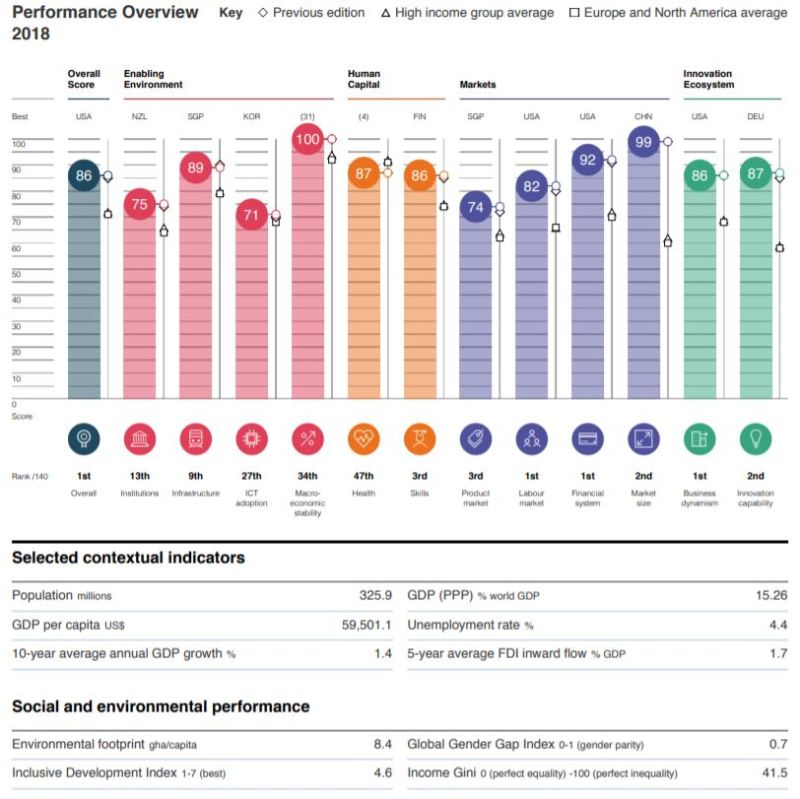 United States Leads Global Competitiveness