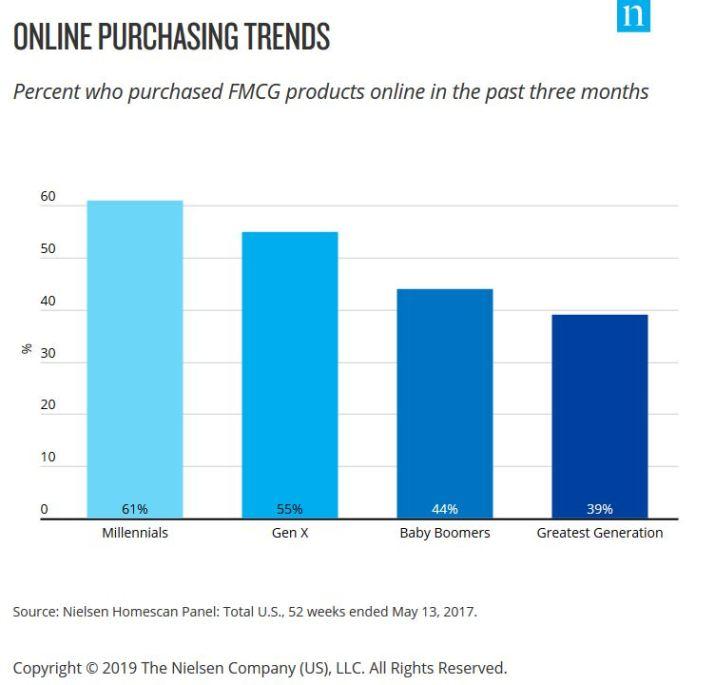 Millennials Are Shaping Online Spending