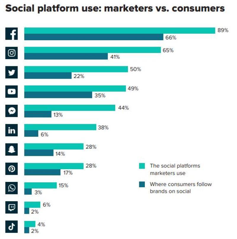 Sprout Social 2019 Study on Social Media