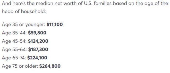 Average Net Worth of Americans