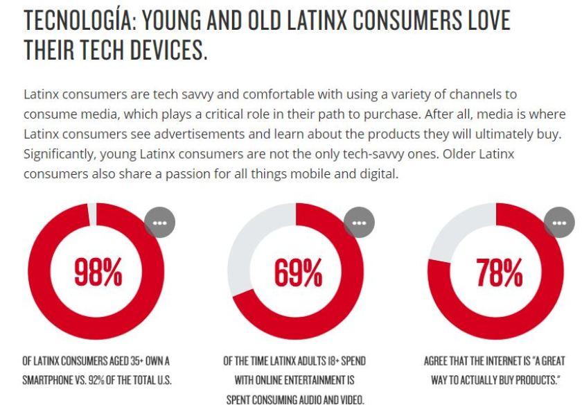 Understanding the US Latin X Marketplace