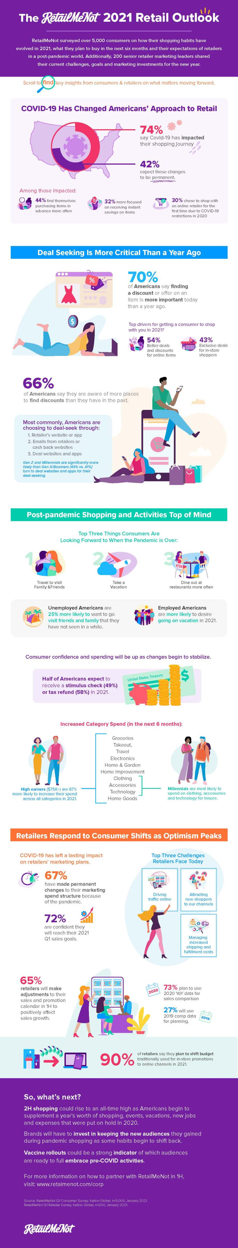 What's Ahead for Retailers in 2021