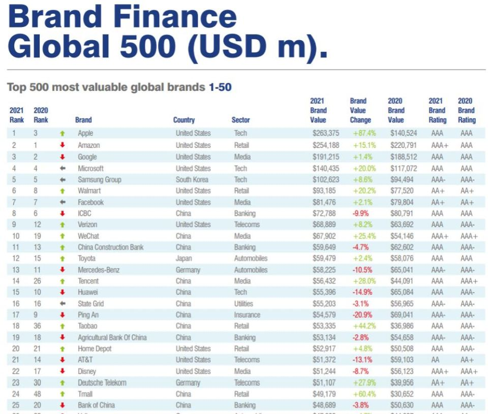 Global Brand Value Report 2021