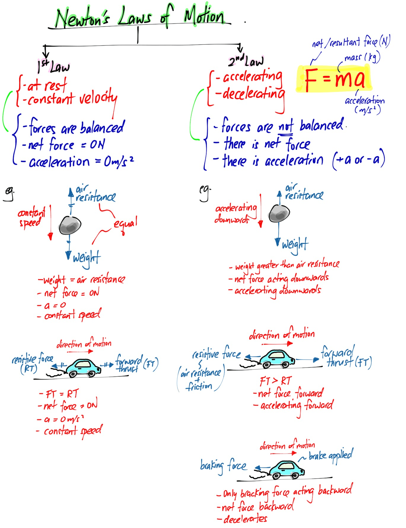 Summary Of Newton S 1st And 2nd Law Evan S Space