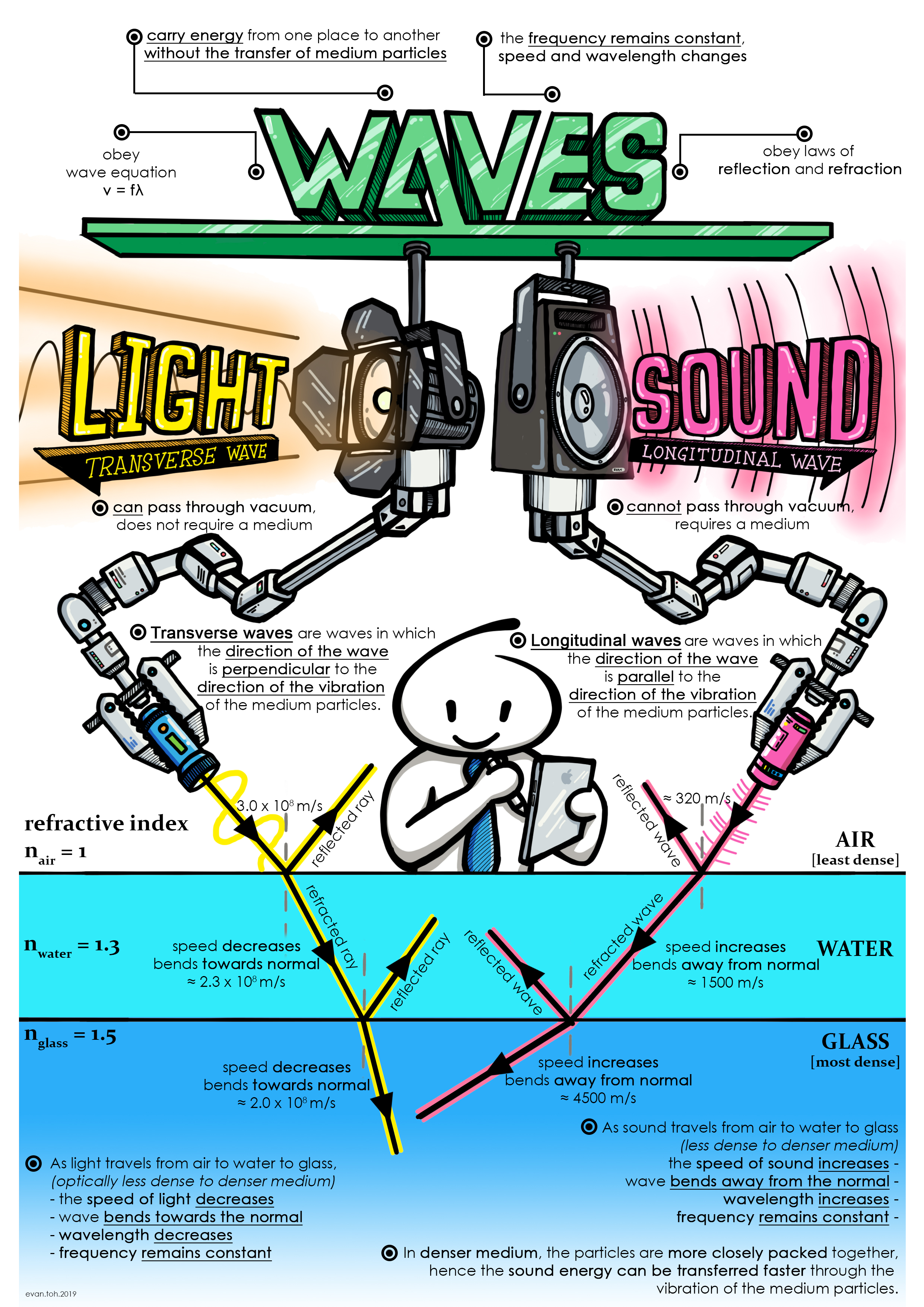 Light And Sound Wave Diagram In Different Mediums With