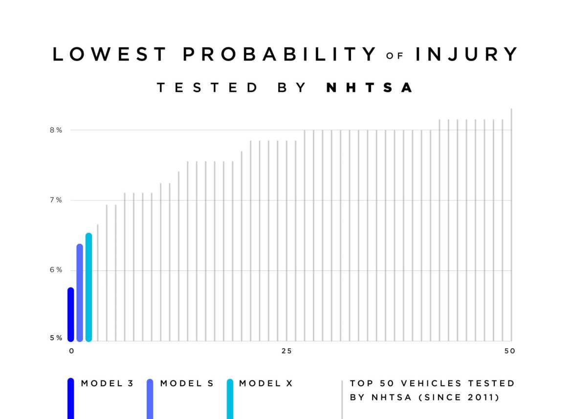 latest Tesla news: Lowest Probability of Injury