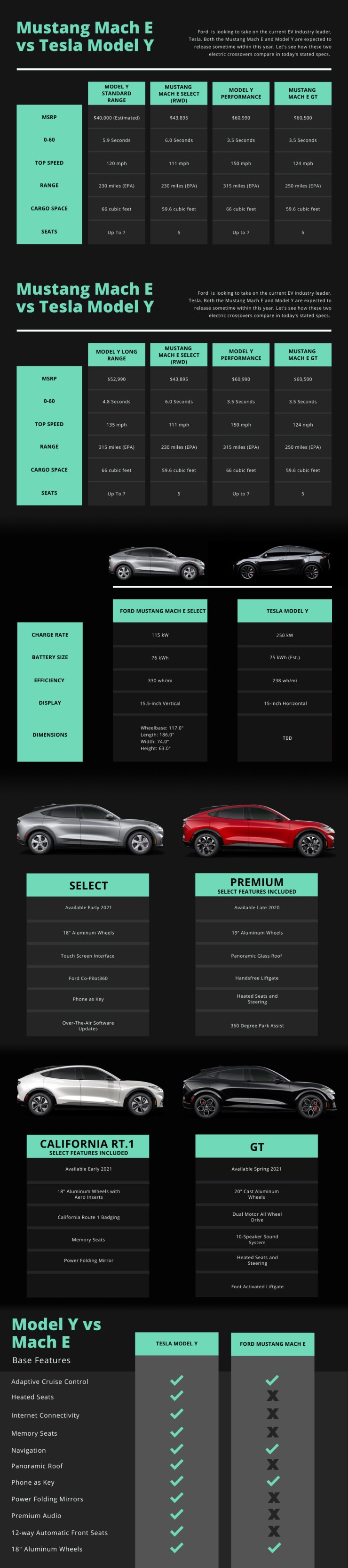 Ford Mustang Mach-E vs Tesla Model Y Compared - Ford vs Tesla
