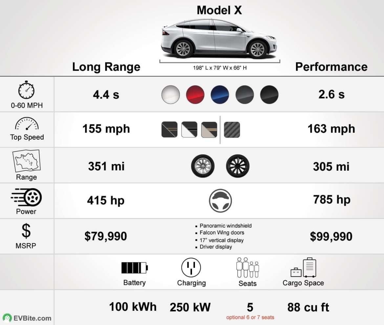 Tesla Model X specs