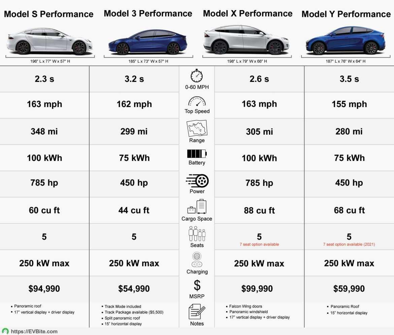 Tesla performance models compared