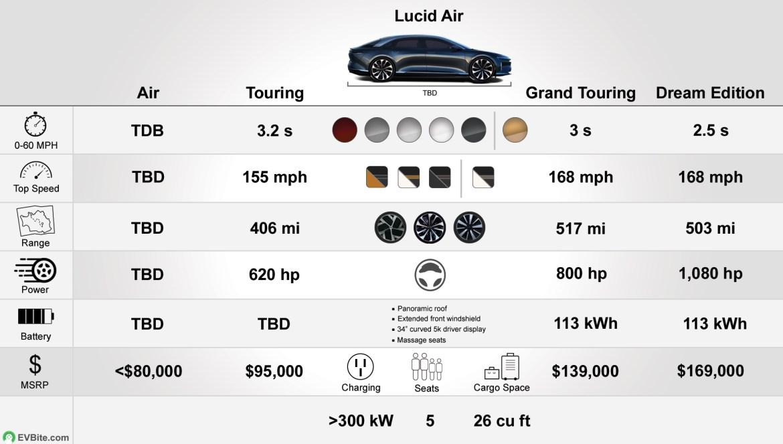 Lucid Air Specs