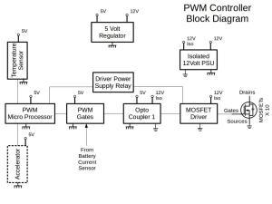 PWM Controller  DIY EV in RSADIY EV in RSA