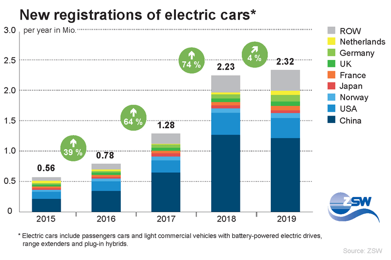 New registrations of Electric vehicle worldwide, cost of EVs