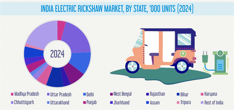 Electric Three Wheeler Market in India