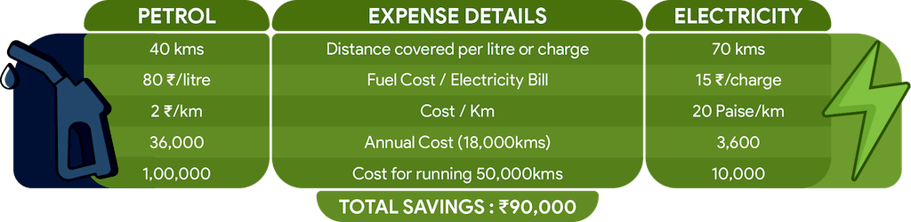 A B Electric Scooters Cost Calculation Table
