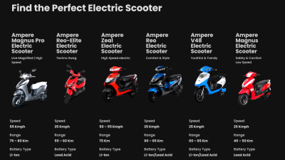 Range of Ampere Electric Scooters