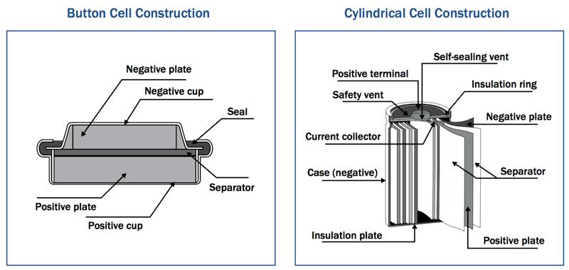 Nickel-Metal Hydride Battery Working