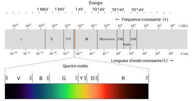 La couleur du spectre solaire…