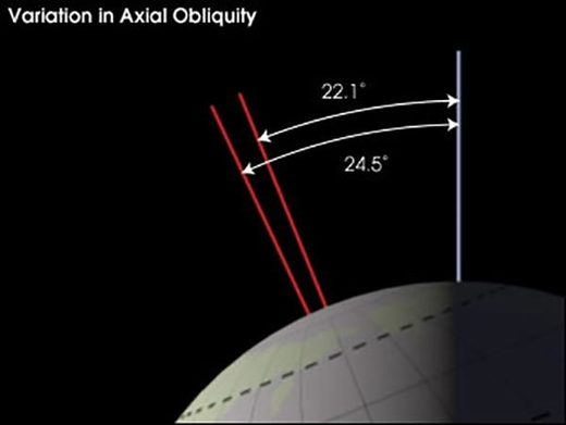 variation_in_axial_obliquity
