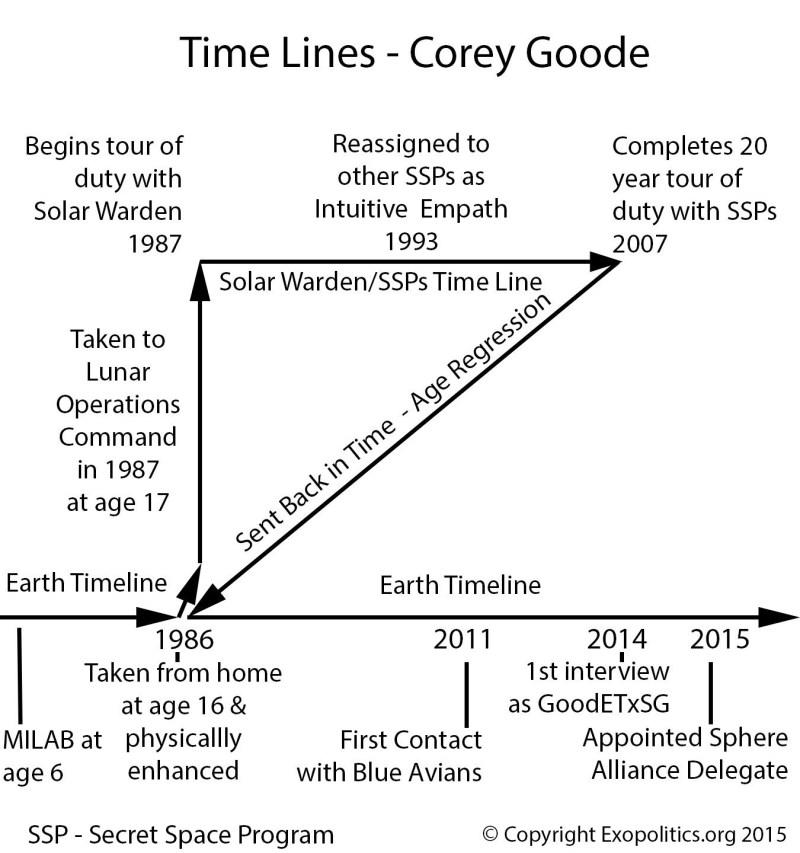 timeline-corey-goode2
