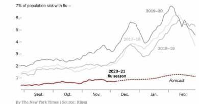 Le COVID a fait disparaître la grippe…