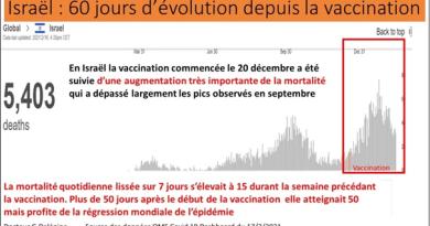 Des études, dans le pays le plus vacciné, Israël, montrent que le vaccin a tué 40 fois plus de personnes que le Covid lui-même ! et 260 fois chez les plus jeunes !!