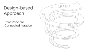 Design-Based Approach Model