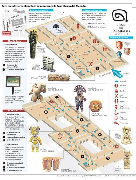 Infografia-Museo-Casa-Alabado-Quito_ECMIMA20120519_0006_38