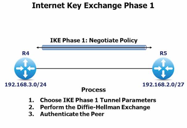 ike exchange phase 1
