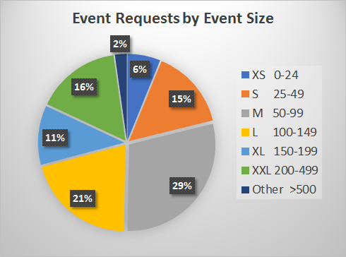 Event Requests by Size