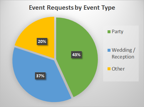 Requests by Type