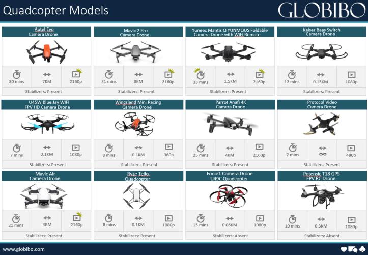 Camera Drone Models