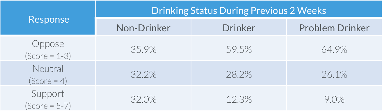 drinking-status-by-student