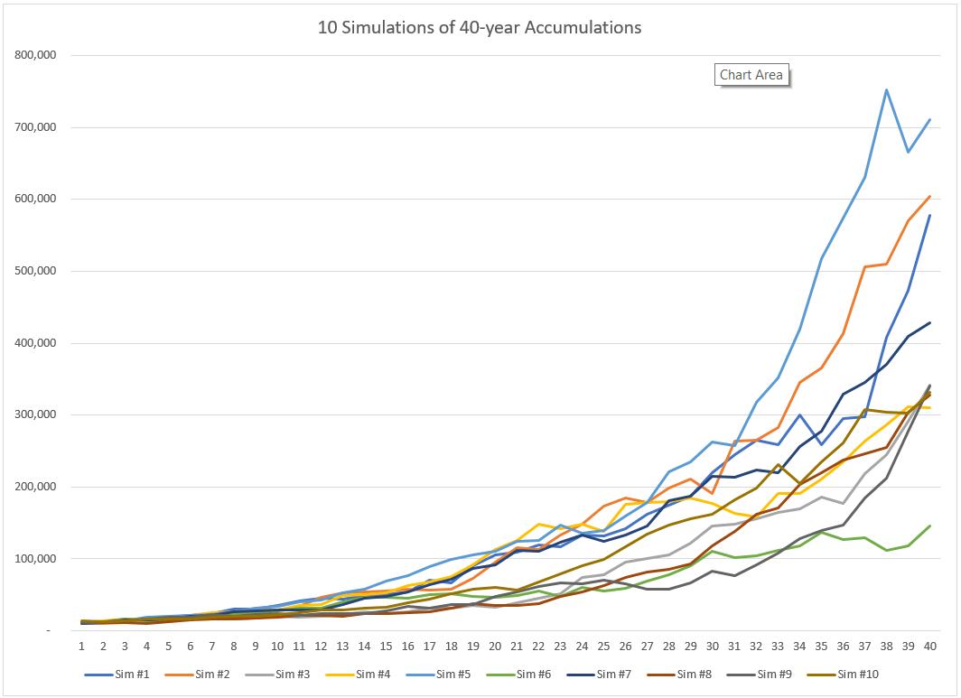 Stock Market Monte Carlo Simulation Spreadsheet