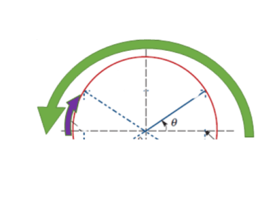 The way Sin and Cos impact circle symmetry questions