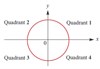 Circle symmetry shown on the x and y axis