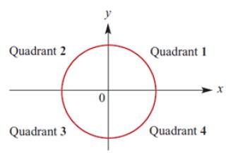 Circle symmetry