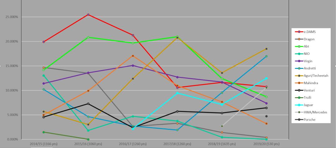 Rise & Fall of Formula E Teams