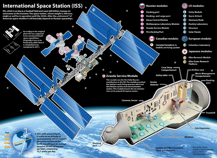 Image: Inside the ISS