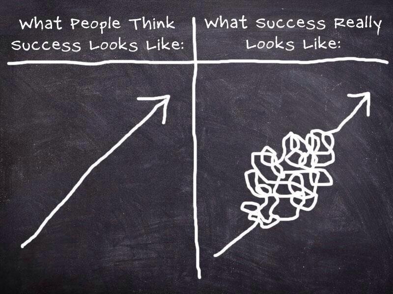 Image: What the Path to Success Really Looks like