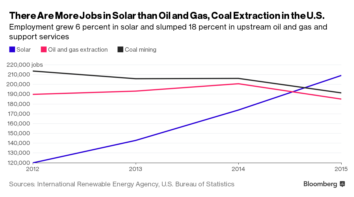 Image: Graph of trends in jobs rising for renewable energy sector, declining in fossil fuel sector
