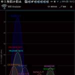 wifi無線LANの電波強度状態を調べる方法
