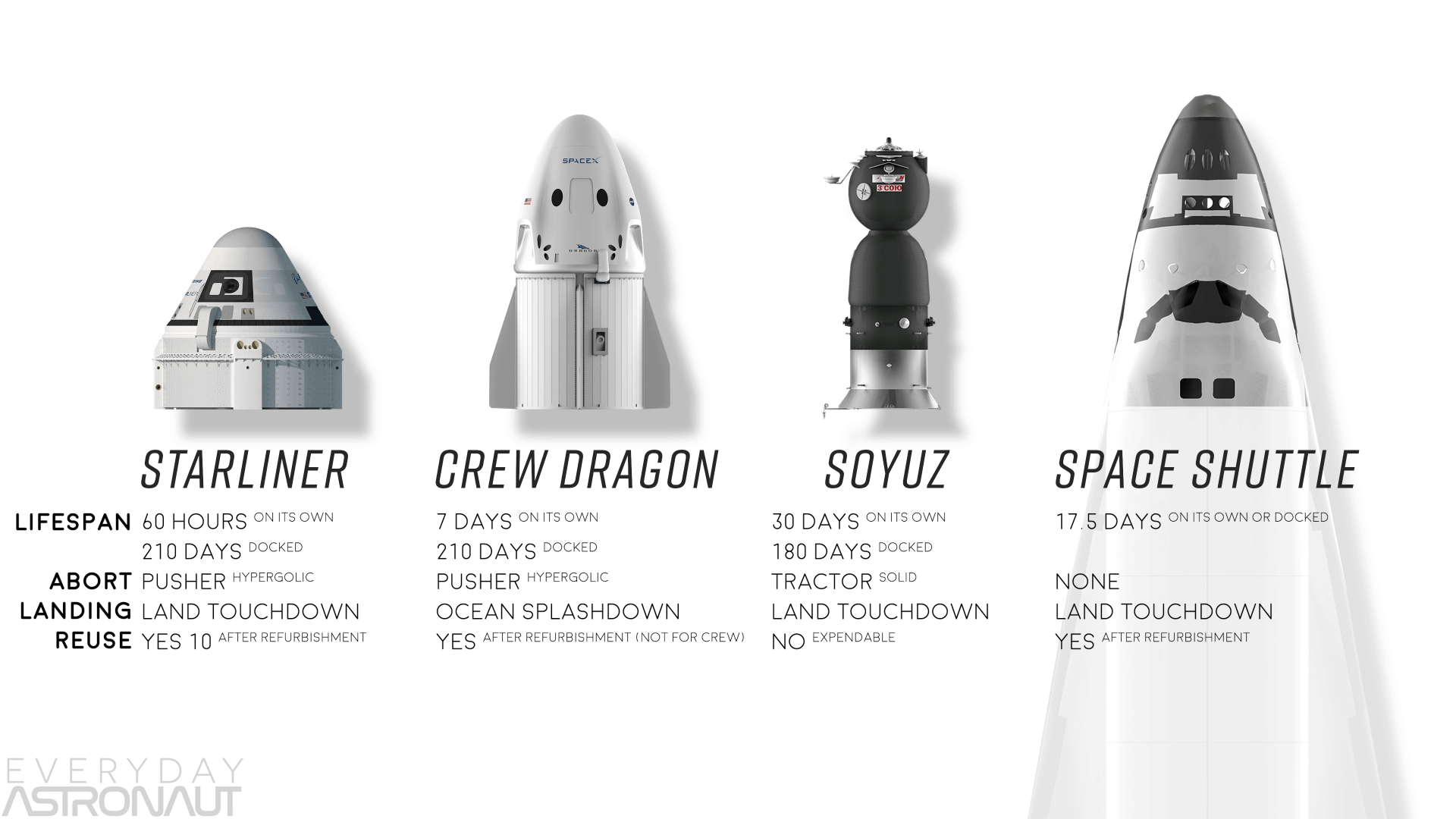Dragon 2 Dm 2 Spacex S First Crewed Mission