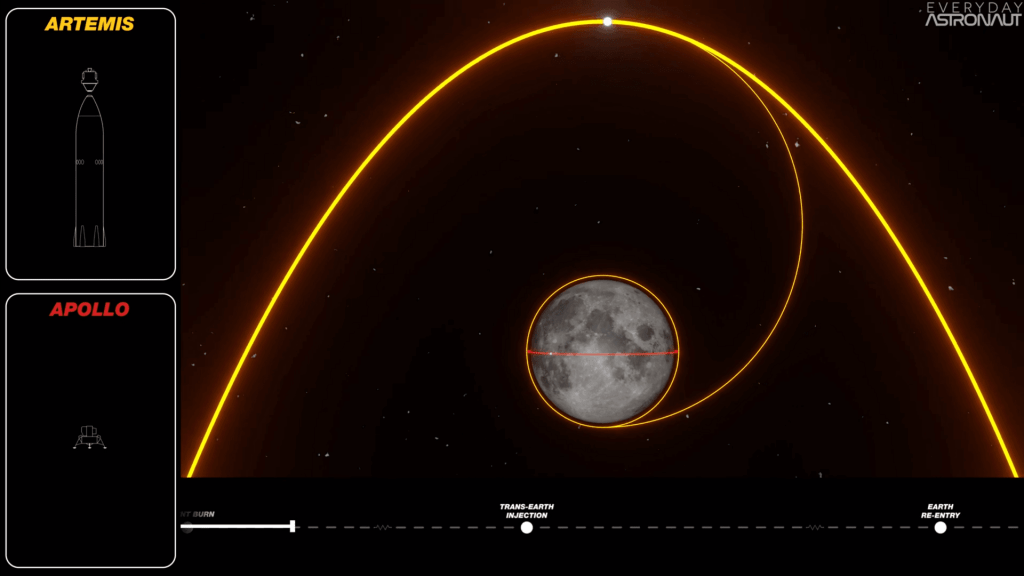 Artemis Ascent Burn from lunar surface