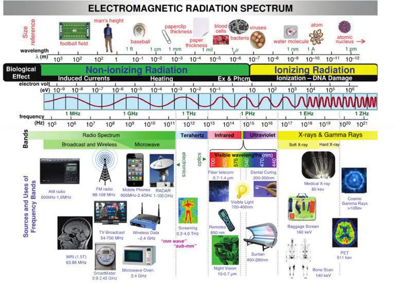Electromagnetic Radiation Spectrum by Rdebaun